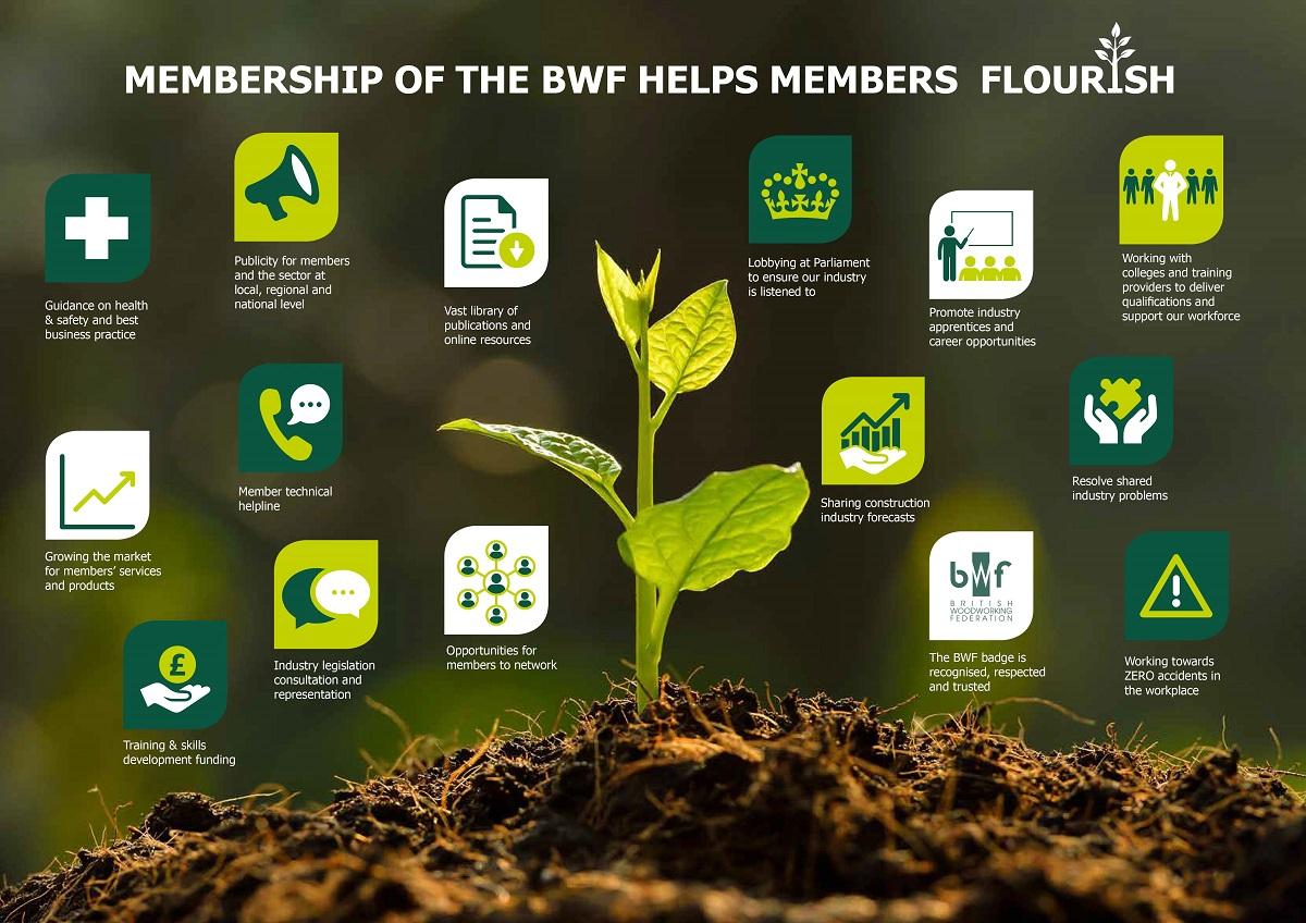 Summary of BWF Member Benefits