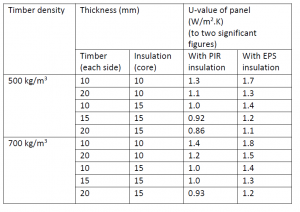 Future Homes Standard and new U-Values for Doors and Windows (England)