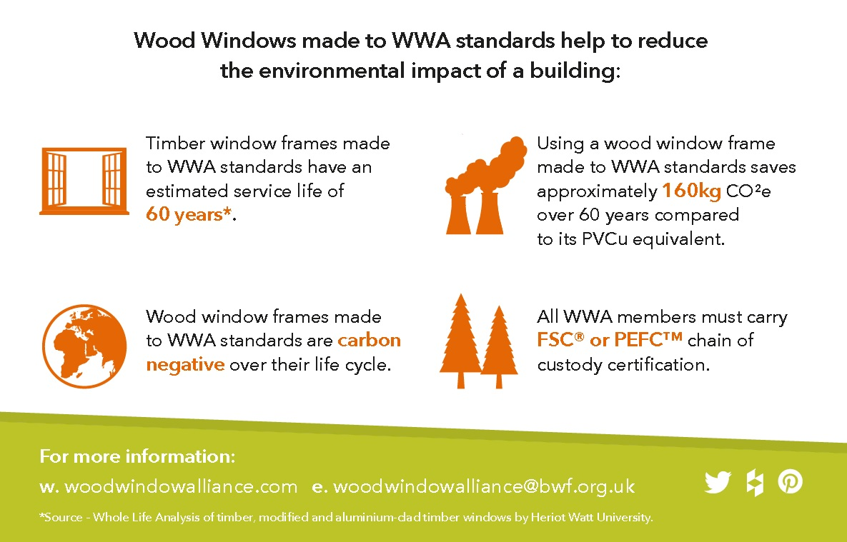 Smart Window Specification To Reduce The Environmental Impact of a Building