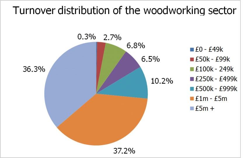 Woodworking Industry Statistics British Woodworking Federation